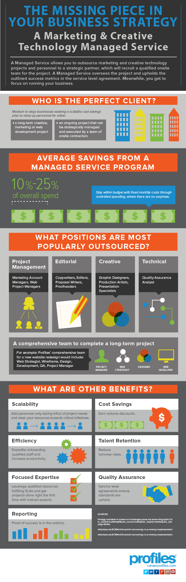 Profiles Managed Services Infographic