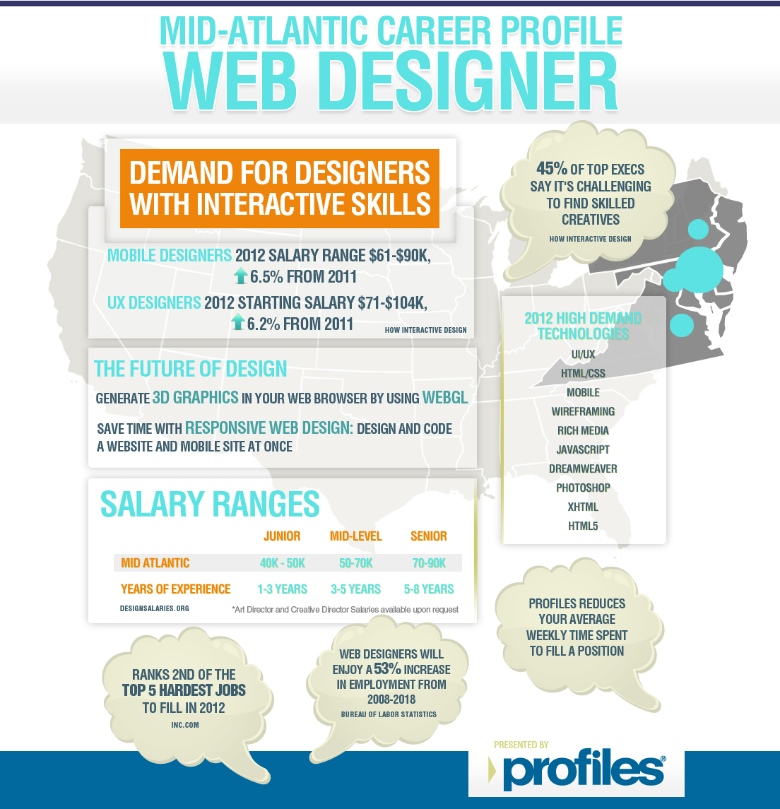 Miraculous Infographic Web Designer Career Profile Profiles Download Free Architecture Designs Grimeyleaguecom