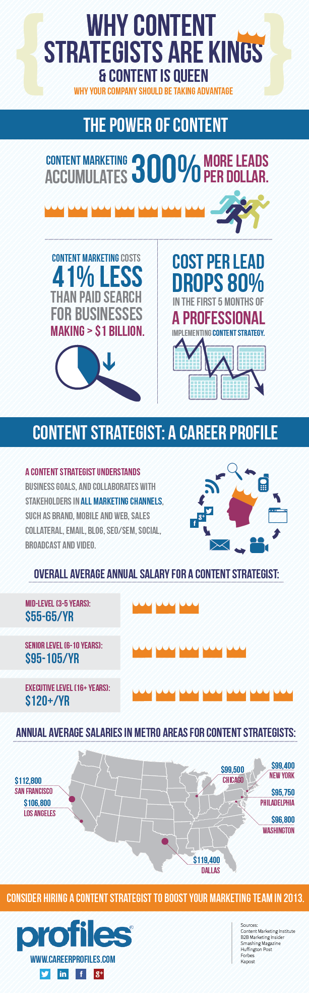 Infographic Content Strategists are Kings and Content is Queen