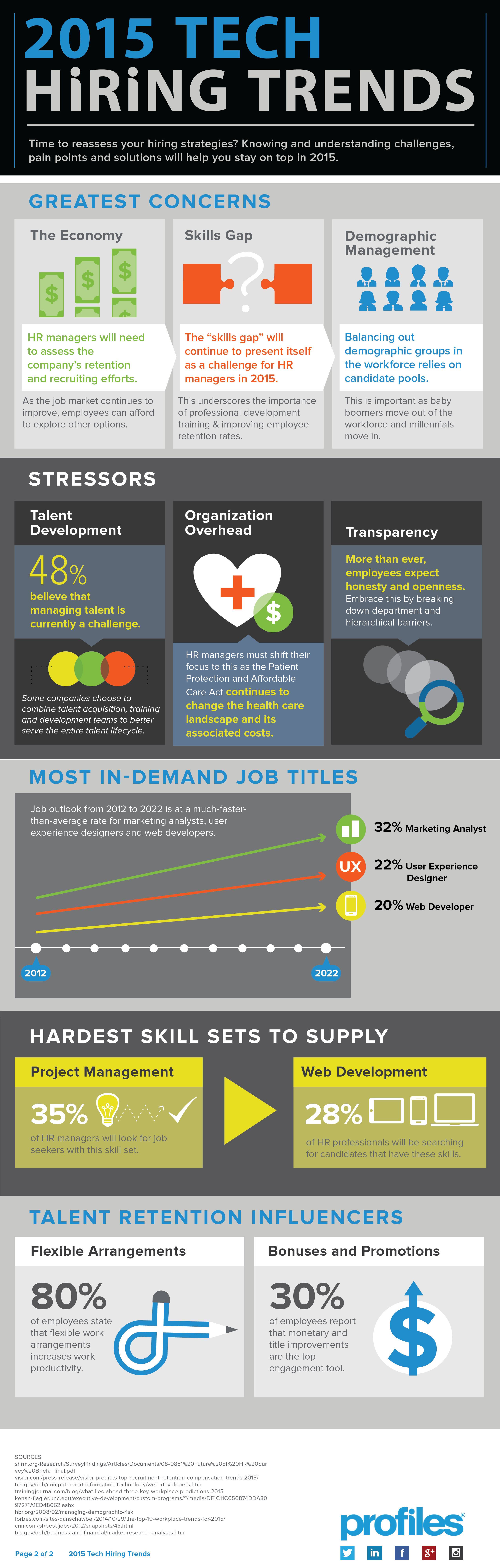 2015 Tech Hiring Trends [INFOGRAPHIC]