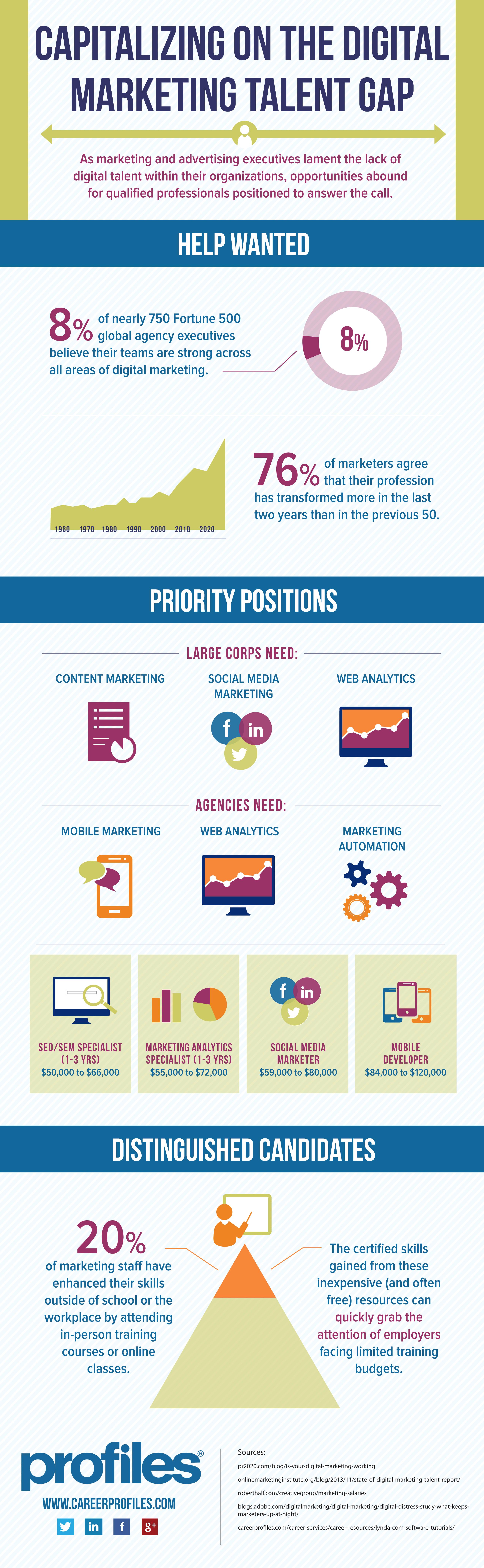 job seekers should capitalize on digital marketing skills gap every