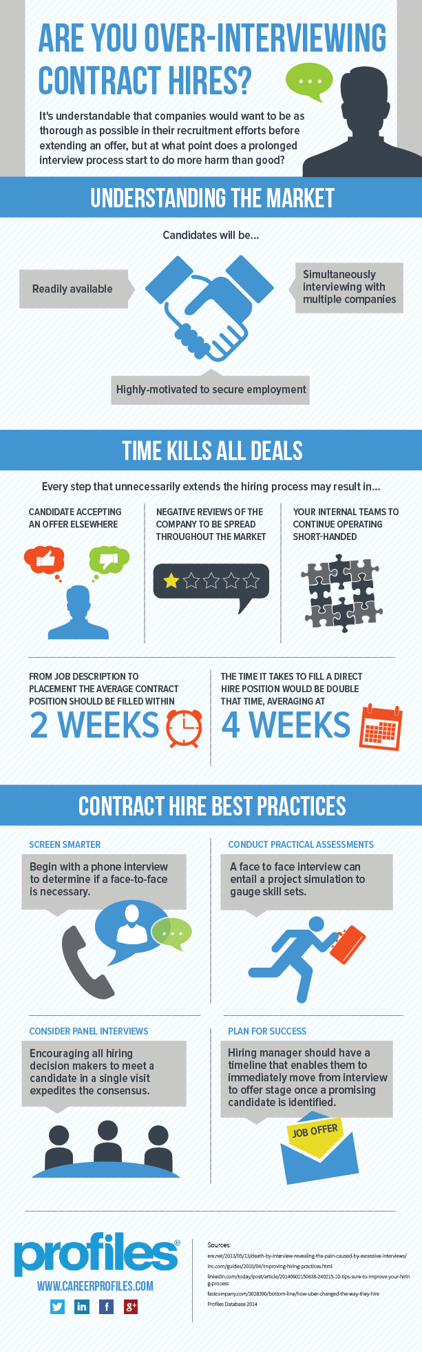 INFOGRAPHIC Are You Over-Interviewing Contract Hire positions?