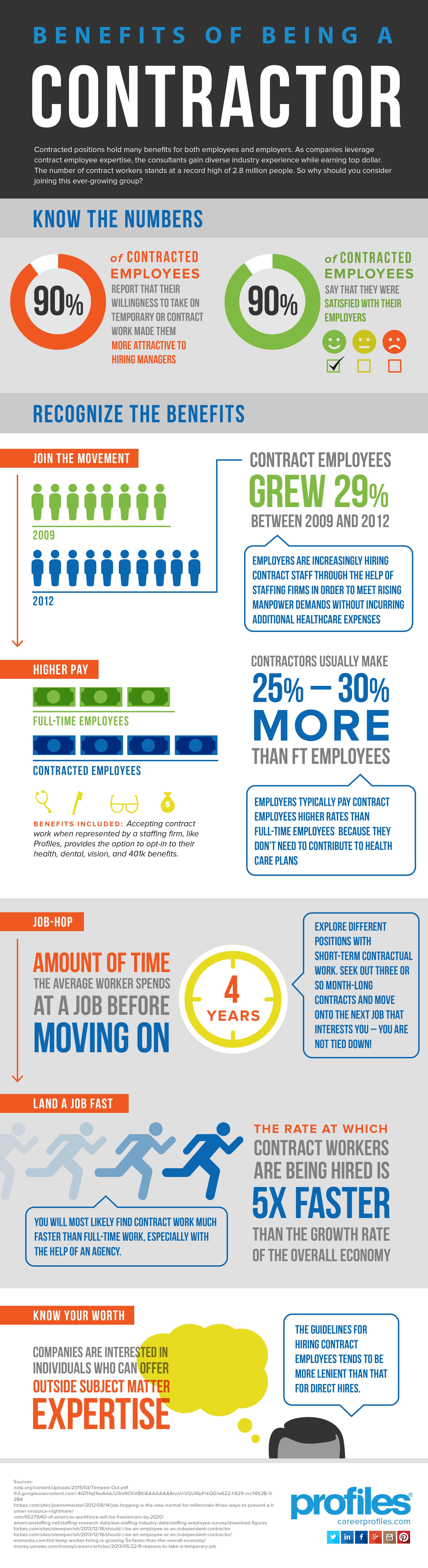 Creative Contractor Infographic