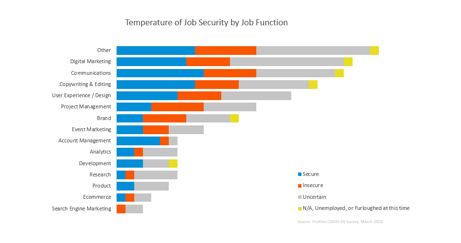 COVID-19 job market report-job security by job function