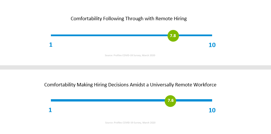 COVID-19 Job-Hiring Report hiring comfortability