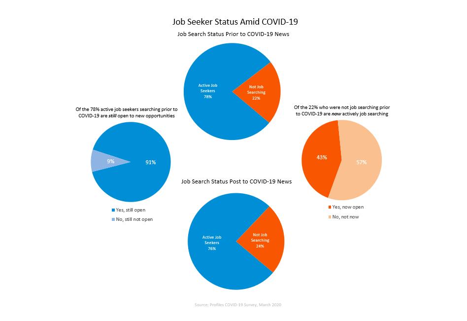 COVID-19 job market report-job seeker status