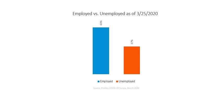 COVID-19 job market report-employed v unemployed