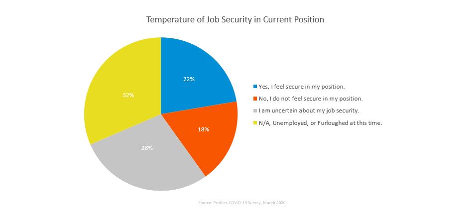 COVID-19 Job market Report-job security temperature