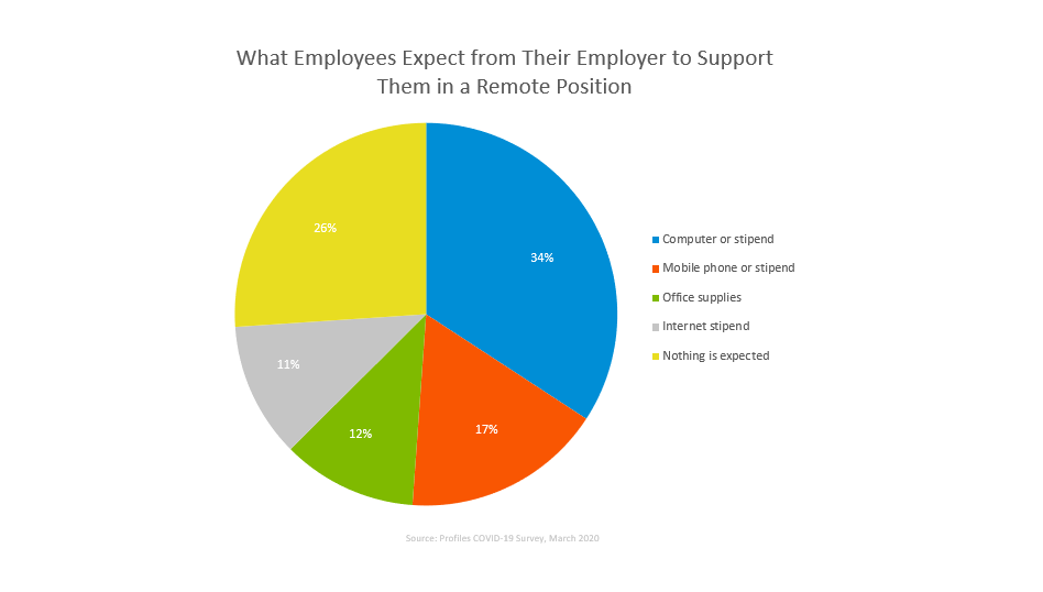 COVID-19 job market report-remote work support